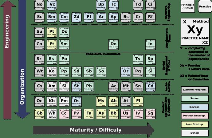 periodic table of agile
